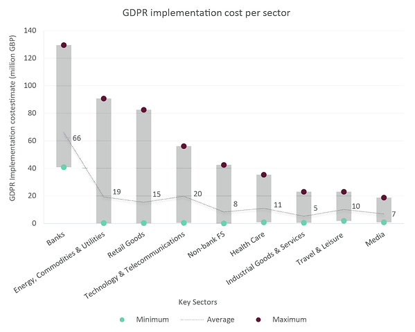 Cost of GDPR by sector