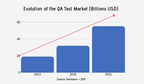 L'evolution du marché du test