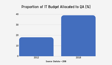 Evolution of the QA Test Market by percentage