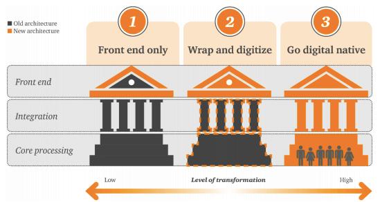 Different levels of digitization