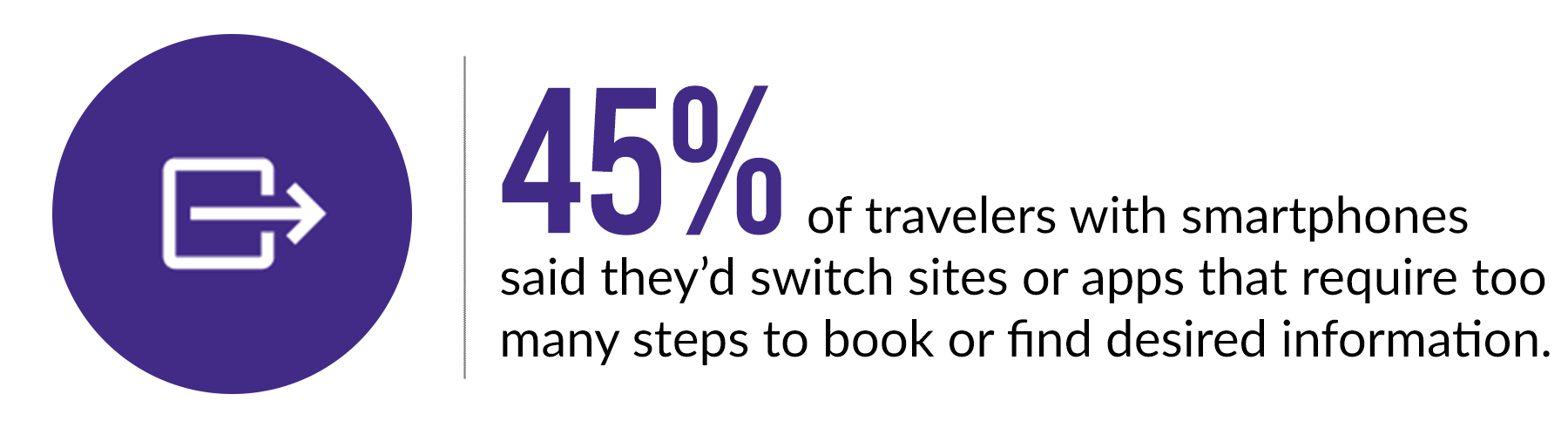 45 percent of travelers switch site or app that is too complicated