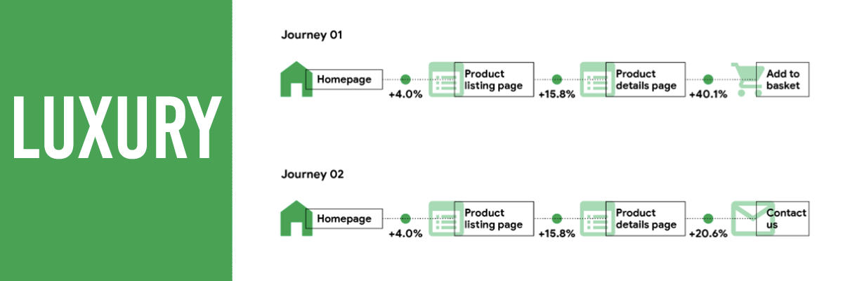 The impact of luxury site speed on customer funnel progression.