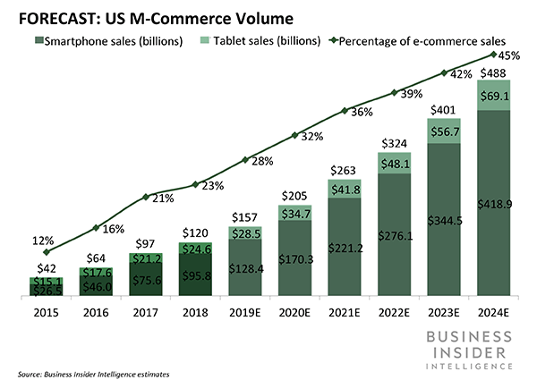 Forecast show m-commerce will grow