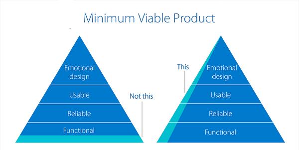 Minimum Viable Product Diagram