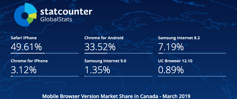 Mobile Browser Version Market Share Canada