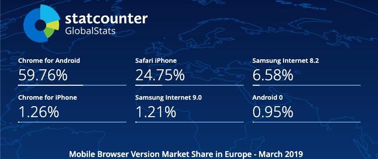 Mobile Browser Version Market Share Europe
