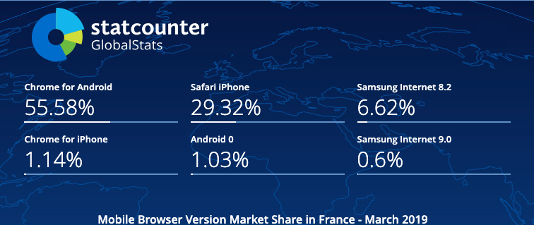 Mobile Browser Version Market Share France