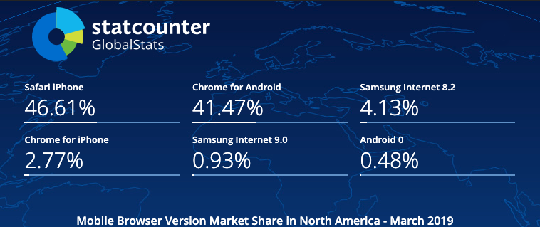 Mobile Browser Version Market Share North America