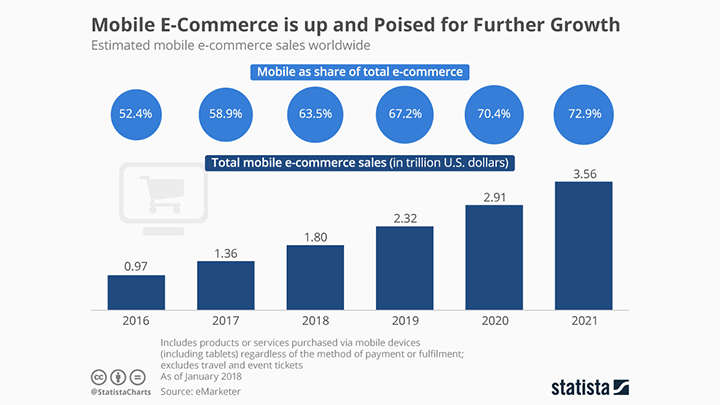 Mobile-as-a-share-of-ecommerce-1