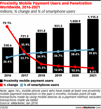 Growth of mobile payment users worldwide