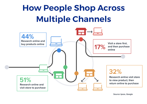 Omnichannel Shopping-1