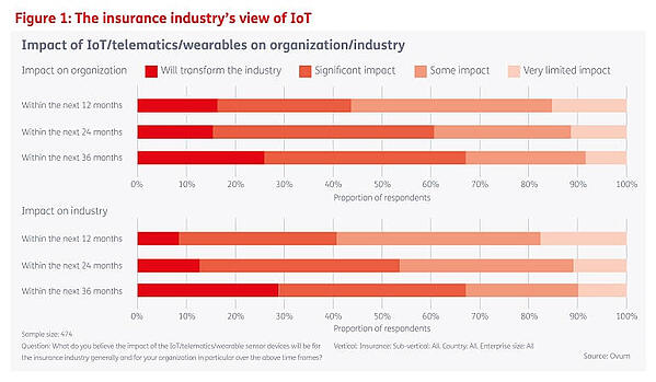 The impact of IoT in the insurance industry