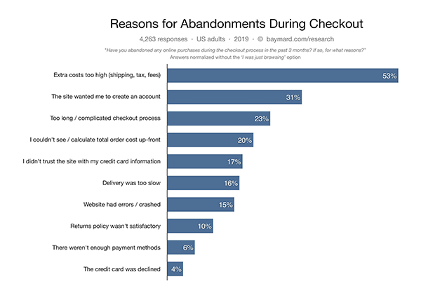 Reasons for abandonnments during checkout