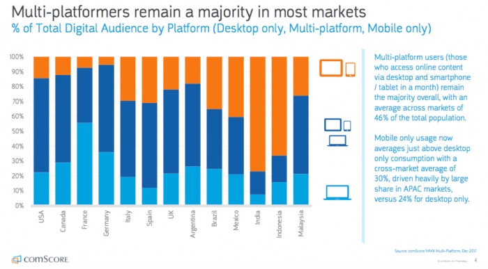 Multi-platformers remain a majority in most markets