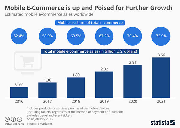E-commerce is growing year after year.