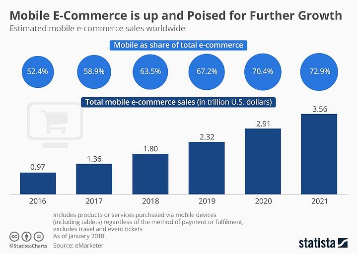 Mobile e-commerce is up and poised for further growth