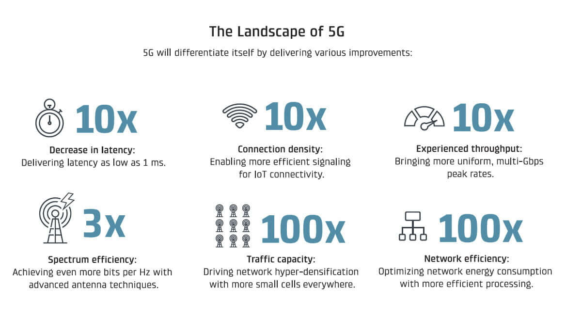 How 5G will change IoT technology