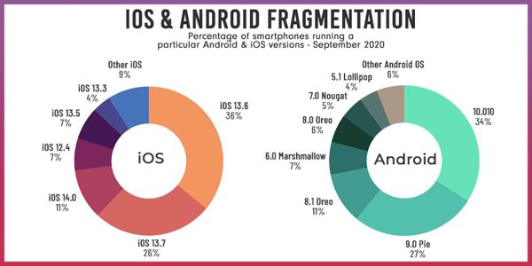 iOS-Android-Fragmentation-2020-1