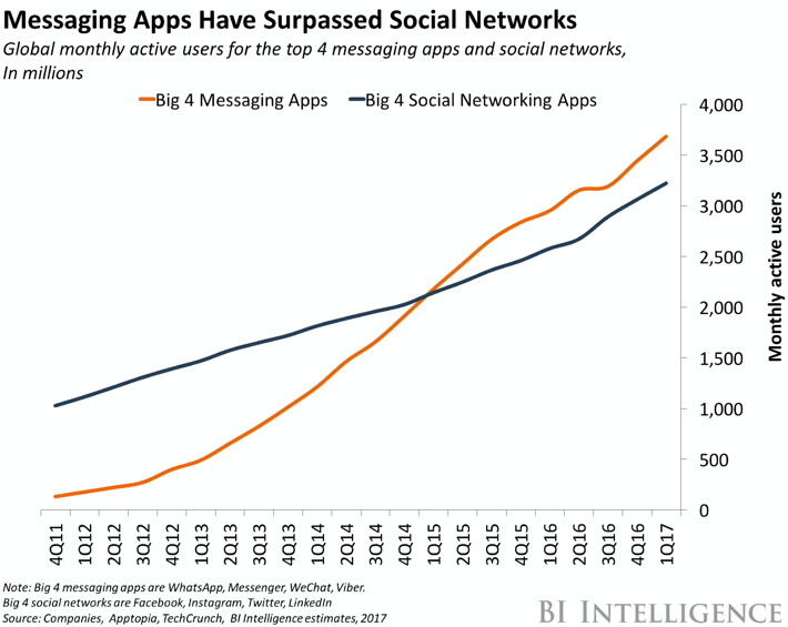 messaging-apps-are-now-bigger-than-social-networks.jpg