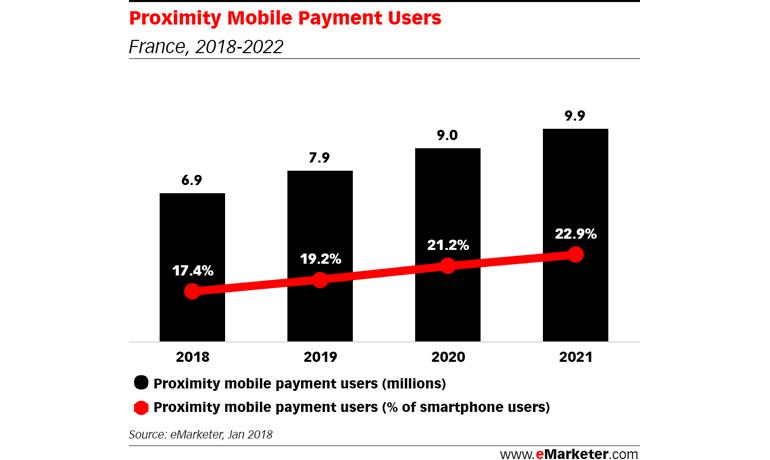 Le paiement mobile commence à décoller en France