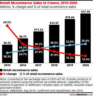M-commerce en France de 2015 à 2020
