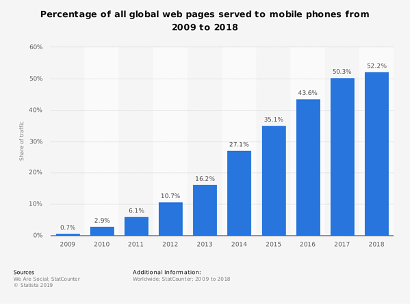 Share of mobile phone website traffic worldwide from 2009 to 2018
