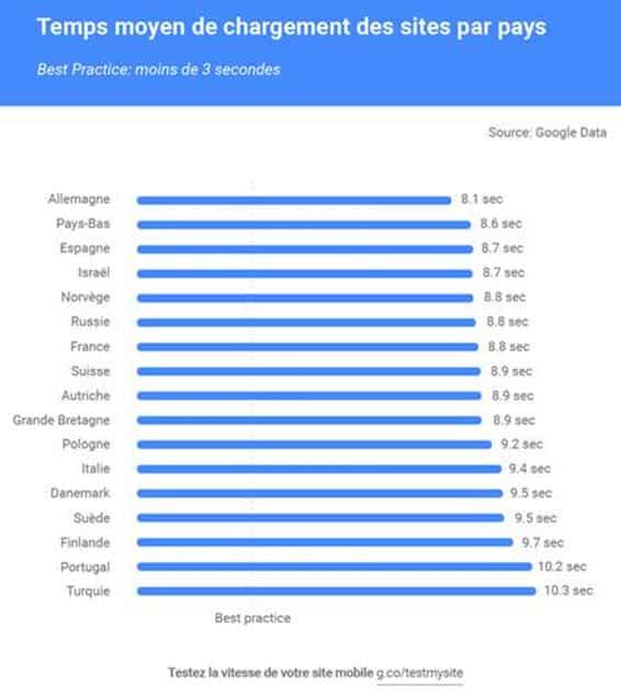 temps-chargement-mobile-google.jpg