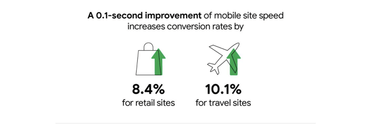 A 0.1 second improvement of mobile site speed increases conversion rates
