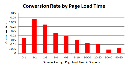 conversion rate improve as load times improve