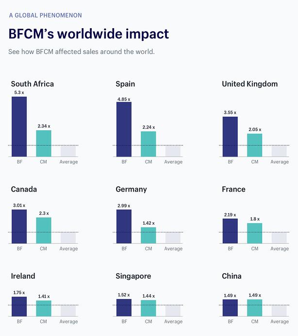 Global Impact of Black Friday and Cyber Monday