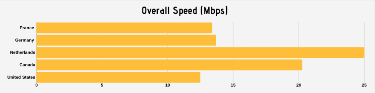 The differences in speed for data networks across various countries.