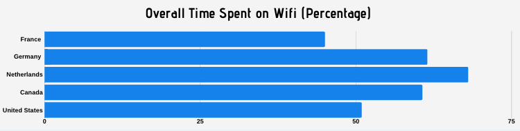 The differences in time spent on wifi across different countries.