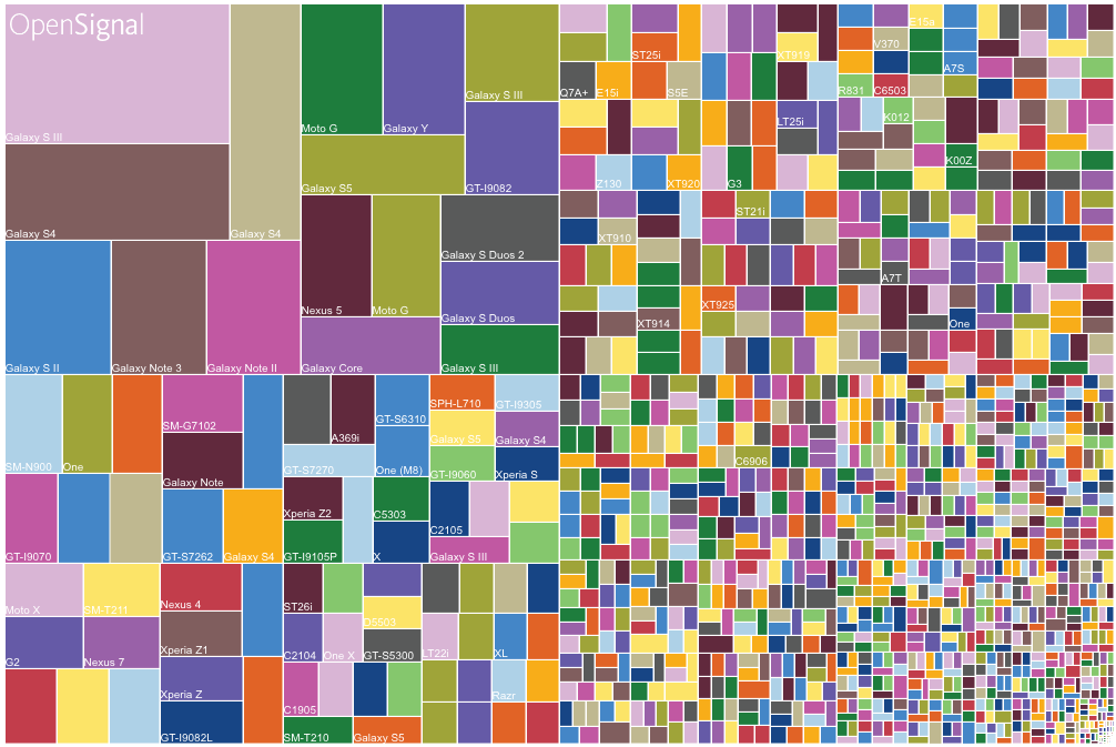 Fragmentation representation for android devices based on model.