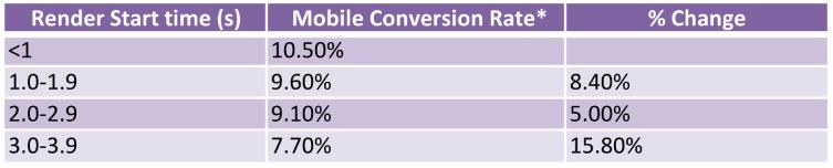Mobile conversion rates improve as render start times decrease